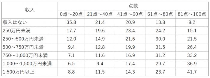 収入別金融知識問題正答率
