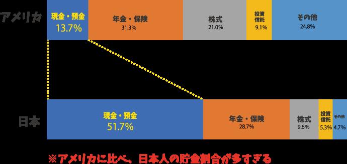 個人の金融資産対比(アメリカと日本)