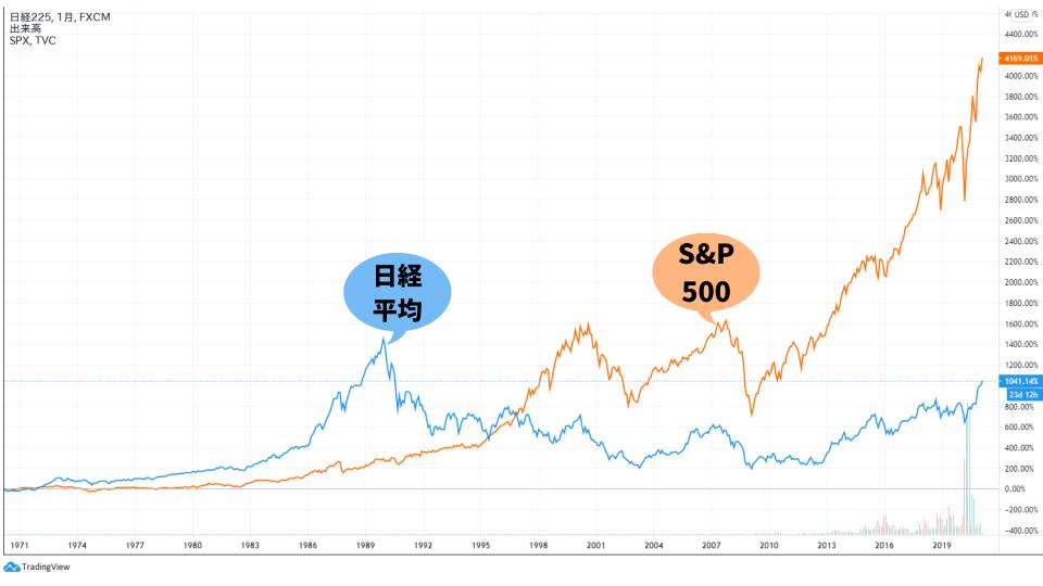 日経平均とS&P500